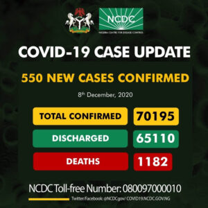 550 New Cases Of Covid-19 In Nigeria